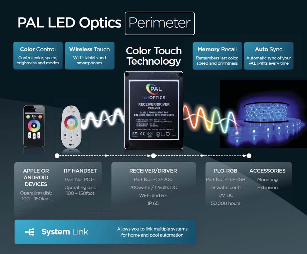 Pal Led Optics Perimeter Lighting Fiber Creations